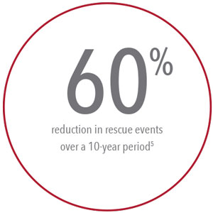 Masimo - 60% reduction in rescue events