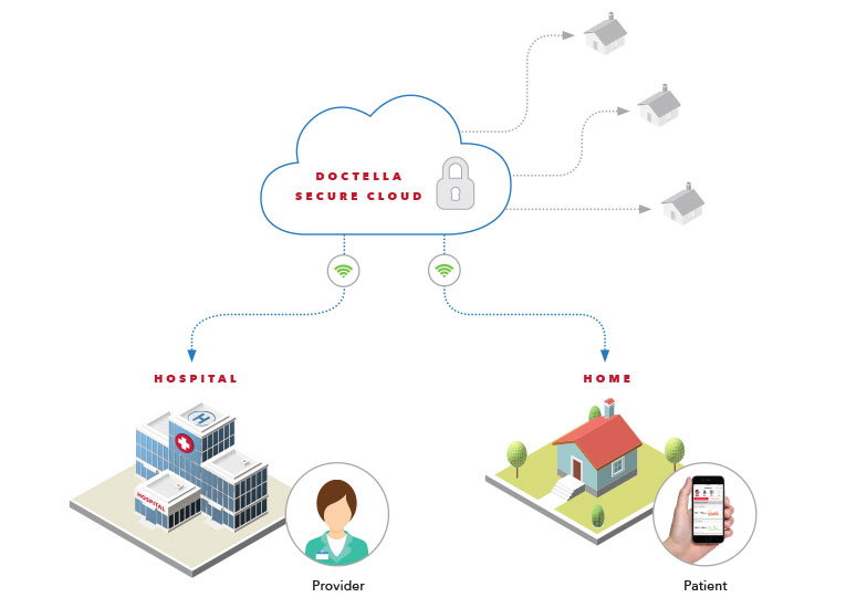 Masimo - Illustrated Doctella Secure Cloud Diagram